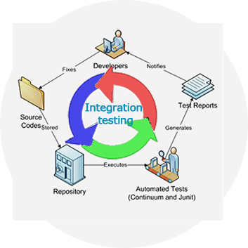 Supported platforms for integration testing sales for Integration test case template
