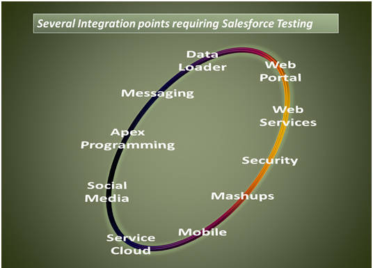 Test automation for Salesforce and its benefits   Sales